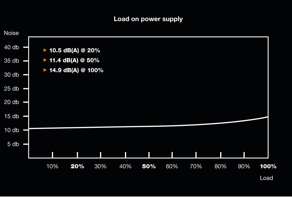 be quiet! Pure Power 11 400W, 80+ Gold, ErP, Energy Star 6.0 APFC, Sleeved, 2xPCI-Ex, 5xSATA, 2xPATA, 2 Rails, 120 mm Fan