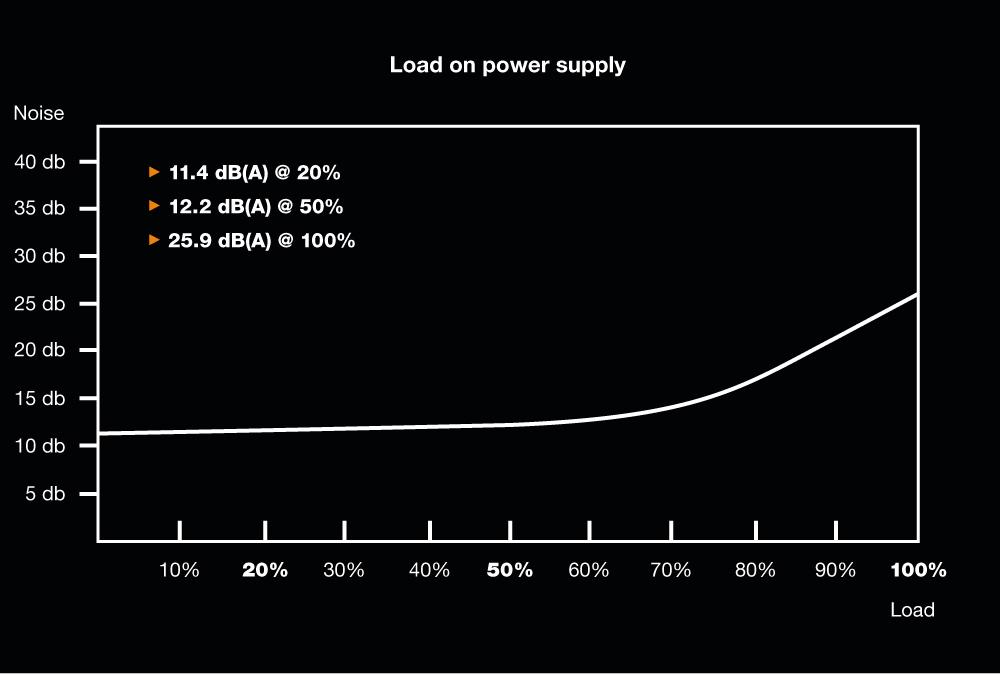 be quiet! Pure Power 11 700W, 80+ Gold, ErP, Energy Star 6.0 APFC, Sleeved, 4xPCI-Ex, 6xSATA, 3xPATA, 2 Rails, 120 mm Fan