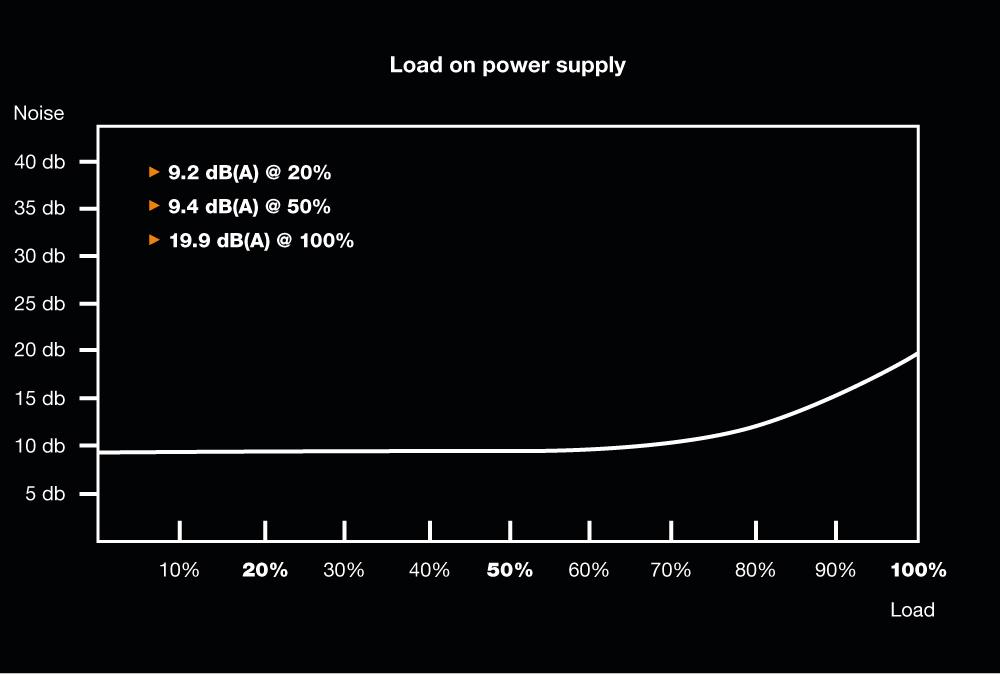 be quiet! Pure Power 11 600W CM, Cable Management, 80+ Gold, ErP, Energy Star 6.0 APFC, Sleeved, 4xPCI-Ex, 6xSATA, 3xPATA, 2 Rails, 120 mm Fan