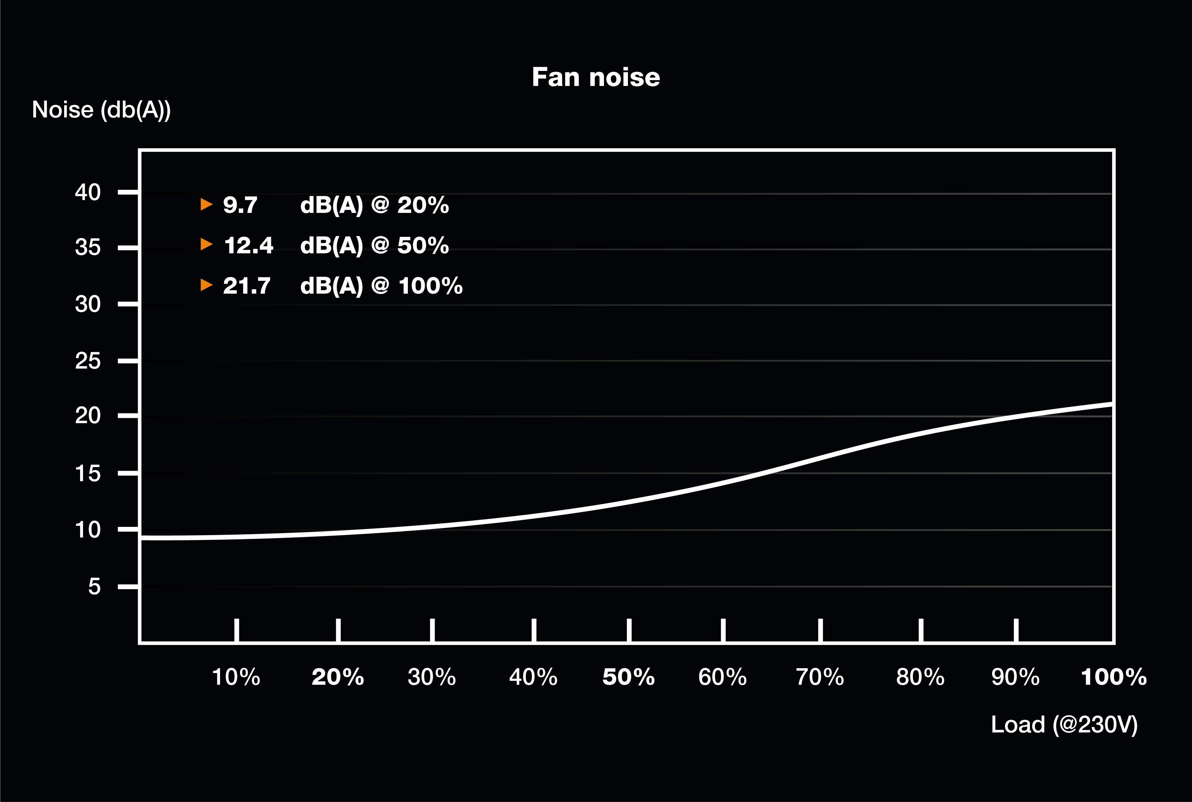be quiet! TFX Power 3 300W, 80+ Gold, ErP, Energy Star 8 APFC, Sleeved, 2xPCI-Ex, 3xSATA, 2xPATA, 80 mm fan, Dual 12V Rails